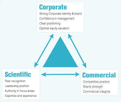 Corporate, Scientific and Commercial positioning